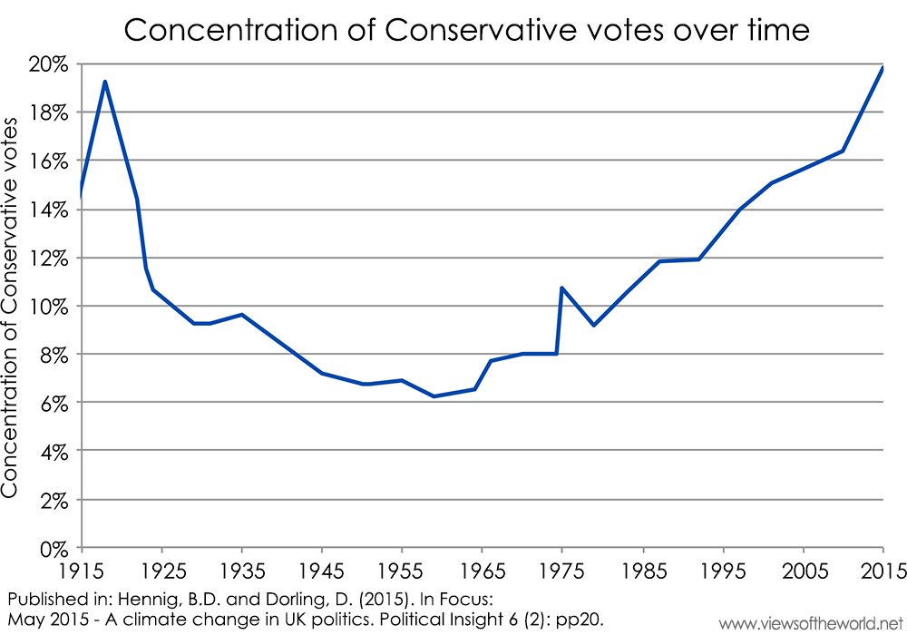 Chart of the concentration of Conservative votes over time since 1915
