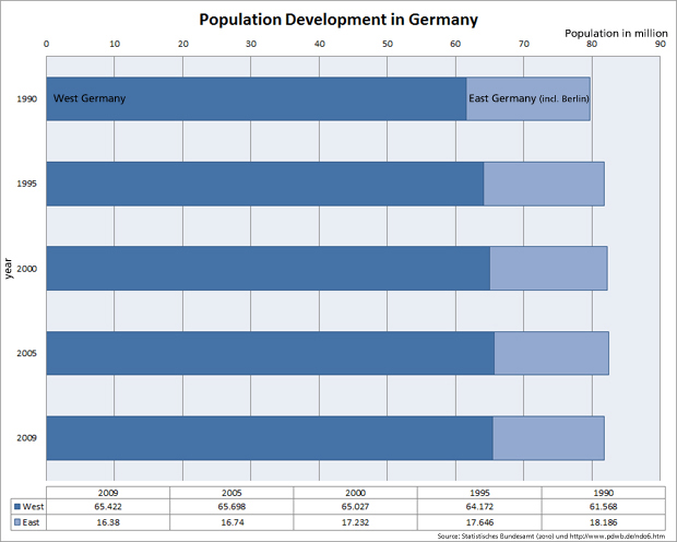 Population Development in Germany 1990-2009