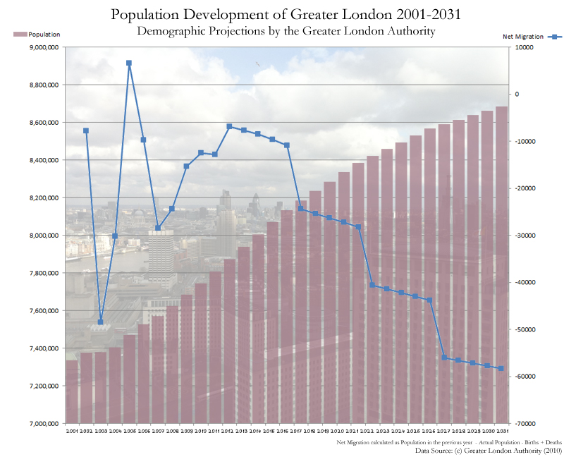 Population Development of Greater London 2001-2031 (Demographic Projection)