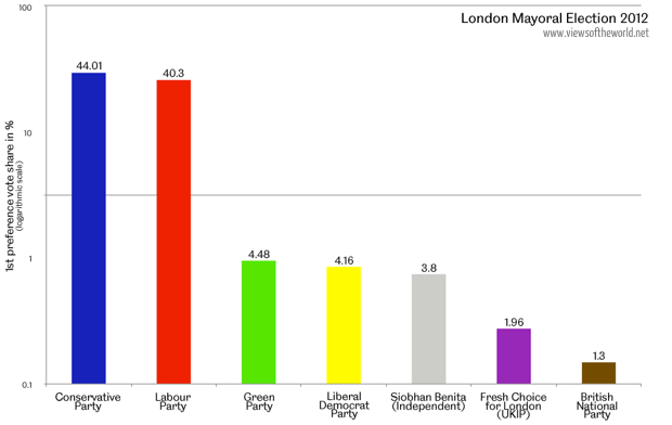 2012 London Mayoral Election 1st Vote Results