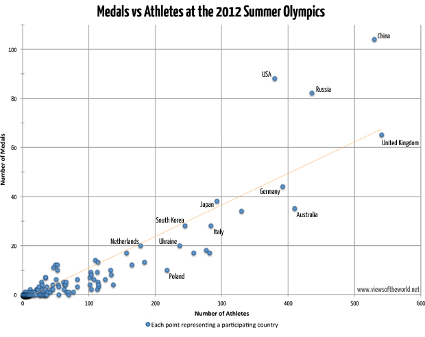 Scatterplot of the medal counts and number of athletes at the 2012 Olympics