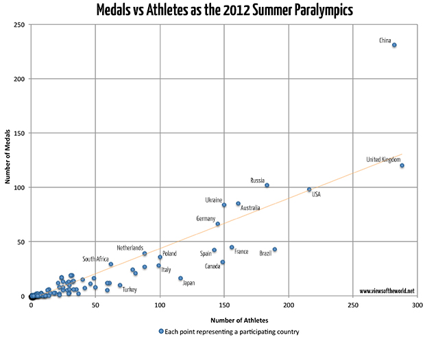 Scatterplot of the medal counts and number of athletes at the 2012 Paralympics