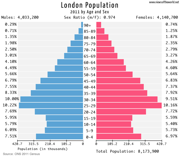 Population Pyramid of London 2011