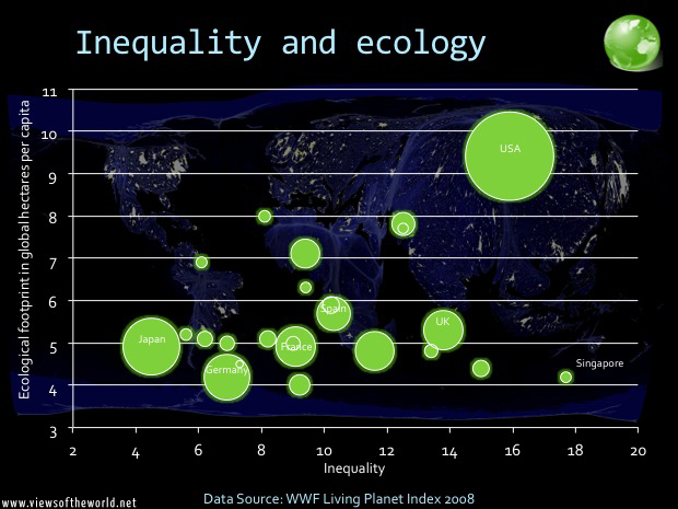 Inequality and the ecological footprint