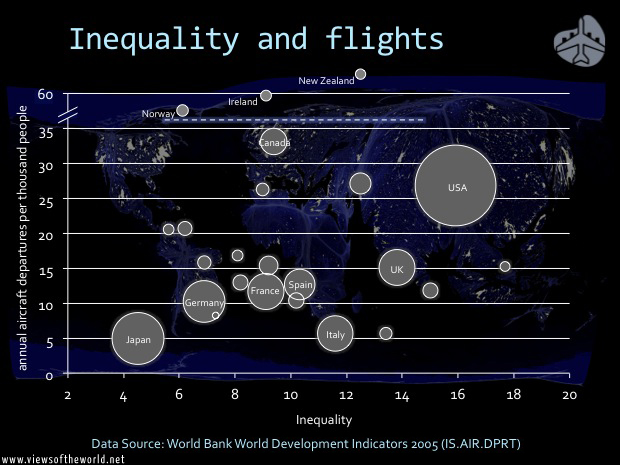 Inequality and air travel