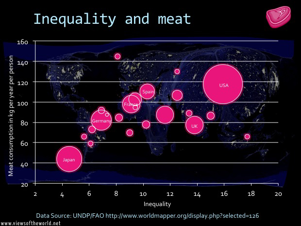 Inequality and meat consumption