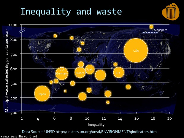 Inequality and waste production