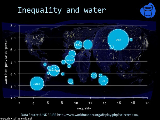 Inequality and water consumption
