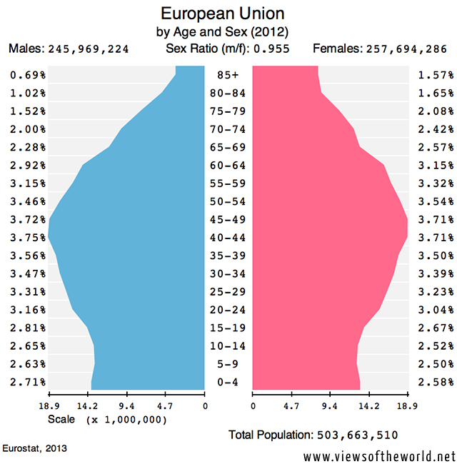 Population Pyramids of Europe