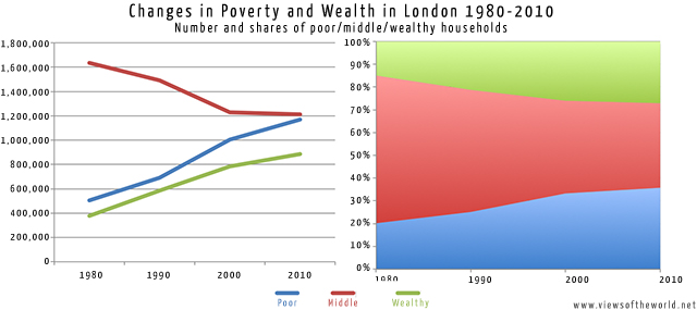 London's Changing Wealth: Poor, Wealthy and the Middle