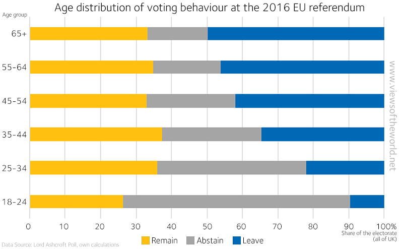 EU Referendum 2016 Statistics: Age groups