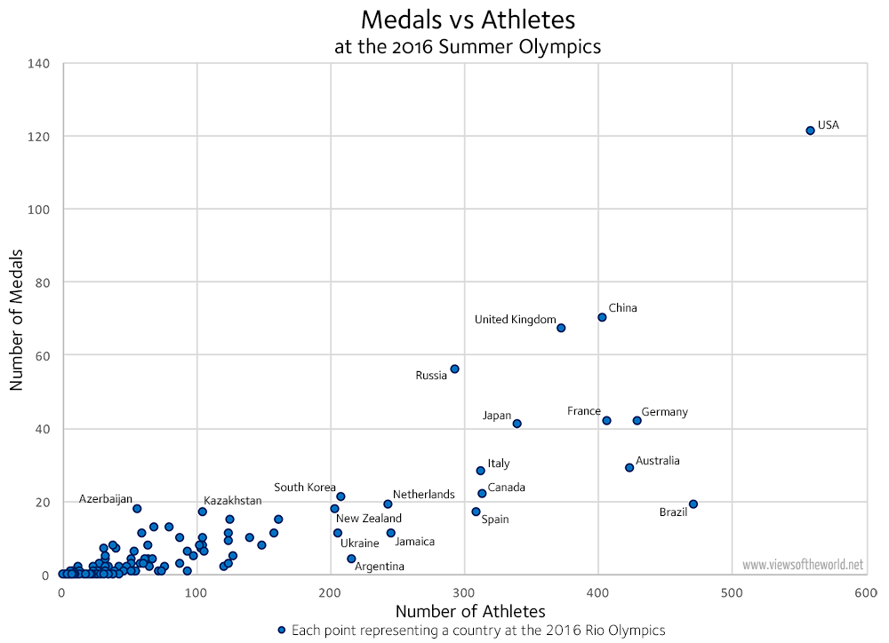 Rio Olympics 2016 - Medals vs Athletes Scatterplot