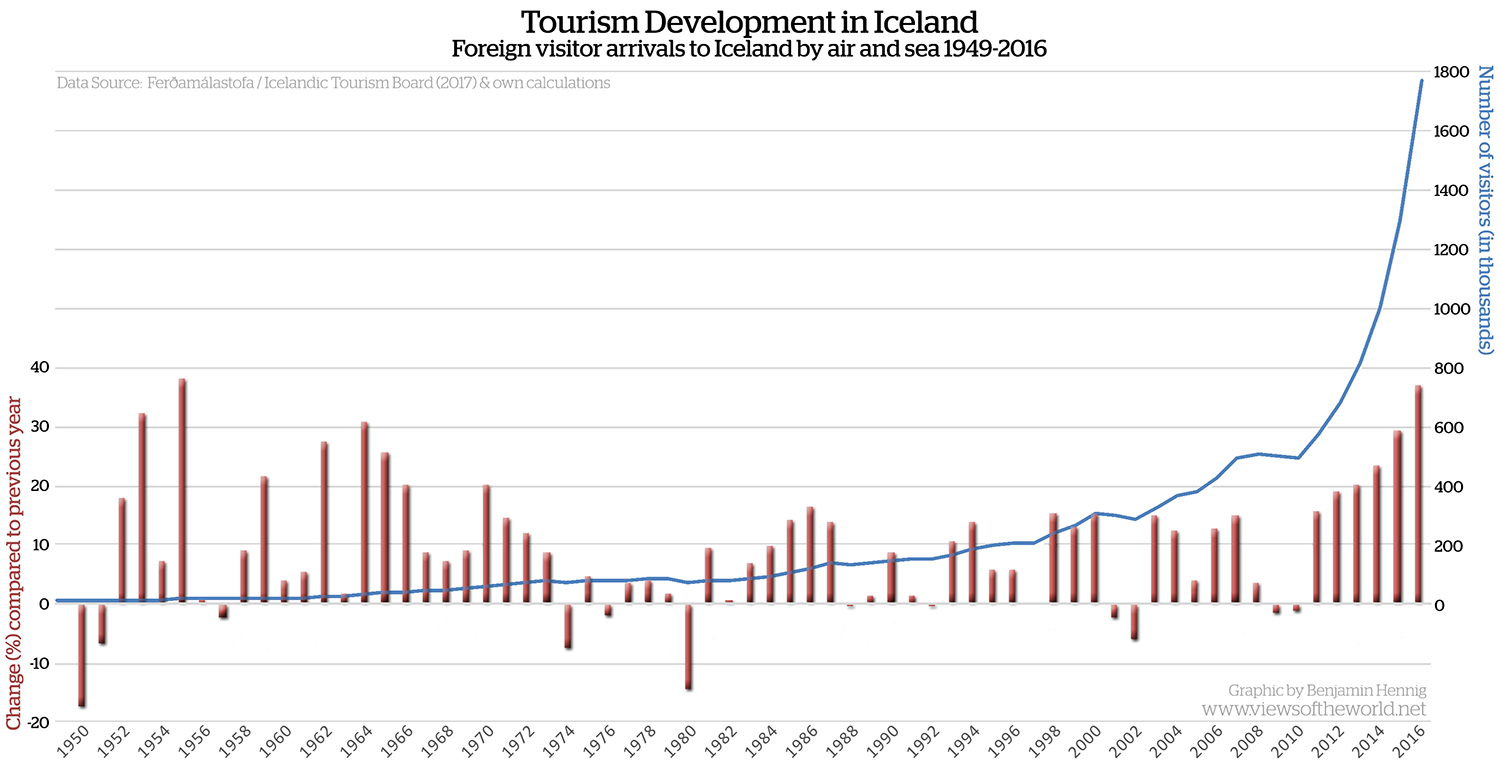 Tourism in Iceland 1949-2016