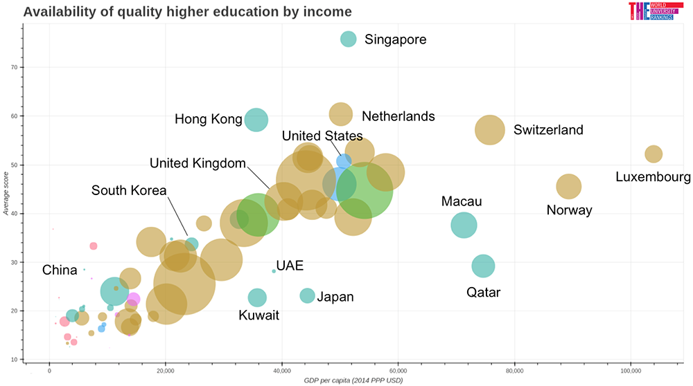 Availability of Higher Education by Income